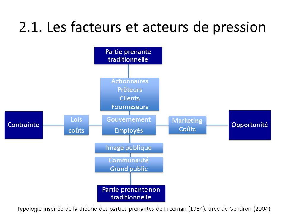 2.1. Les facteurs et acteurs de pression