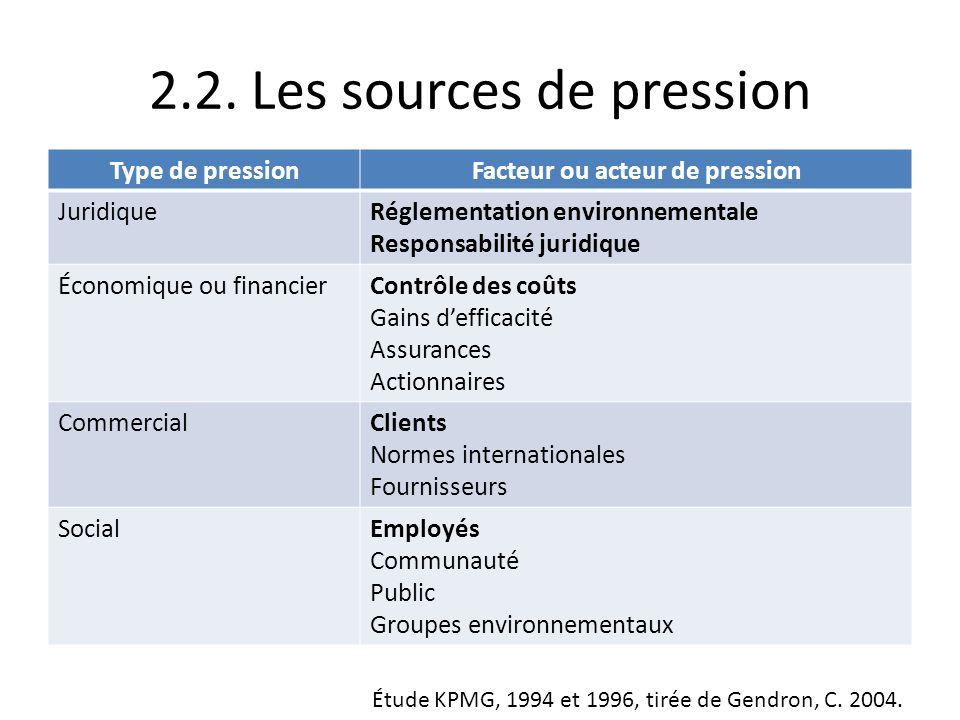 2.2. Les sources de pression