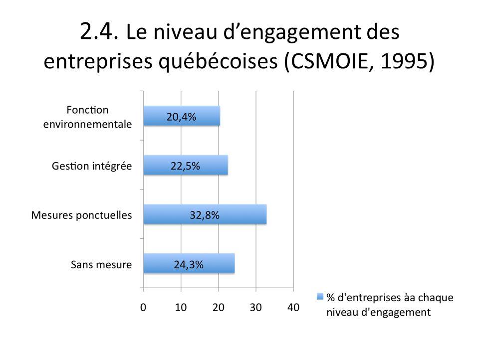 2.4. Le niveau d'engagement des entreprises québécoises (CSMOIE, 1995)