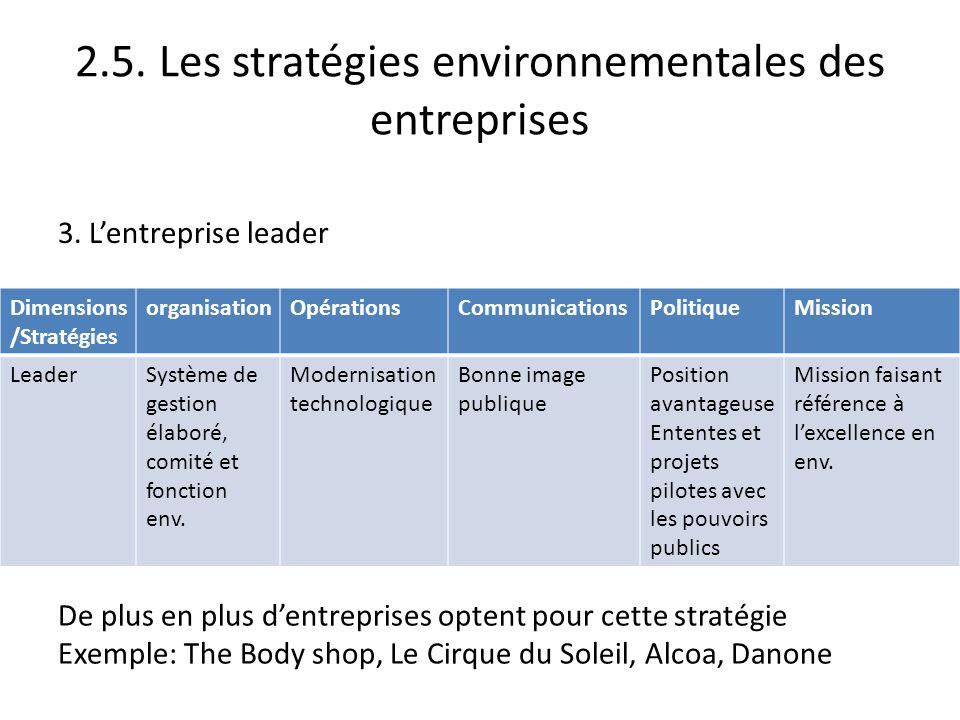 2.5. Les stratégies environnementales des entreprises