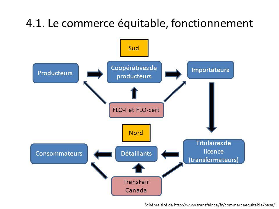 4.1. Le commerce équitable, fonctionnement