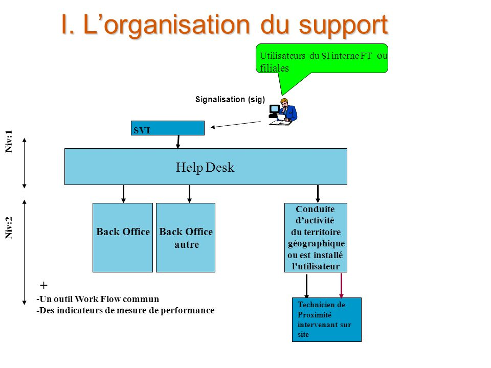 I. L'organisation du support