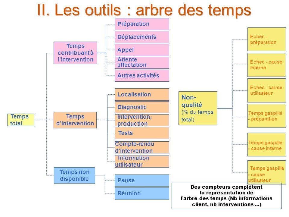 II. Les outils : arbre des temps