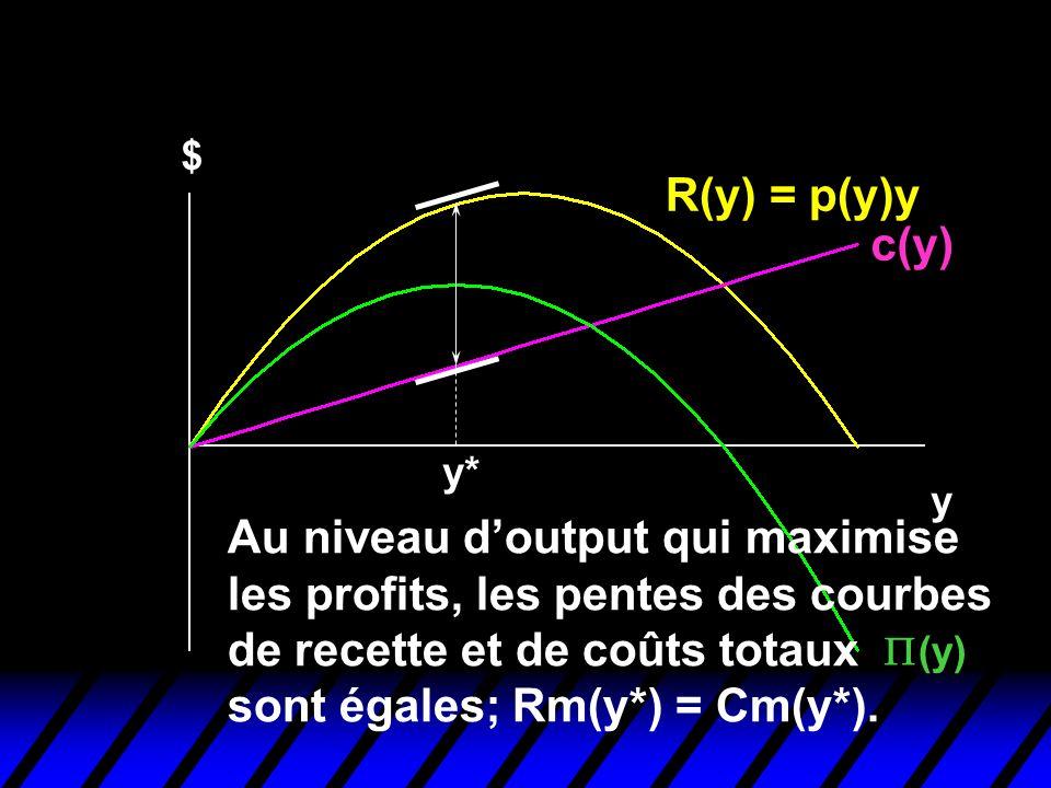 Profit-Maximization R(y) = p(y)y c(y)