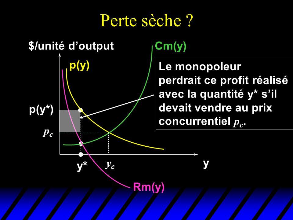 Perte sèche $/unité d'output Cm(y) p(y) Le monopoleur