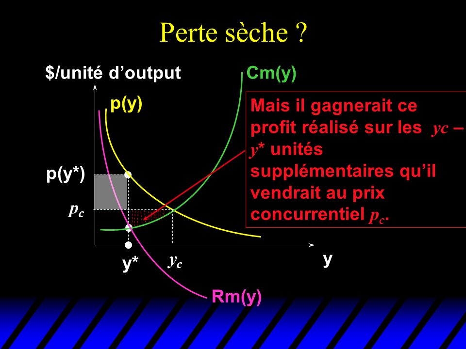 Perte sèche $/unité d'output Cm(y) p(y) Mais il gagnerait ce