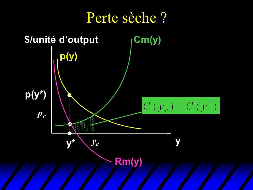 Perte sèche $/unité d'output Cm(y) p(y) p(y*) pc yc y y* Rm(y)