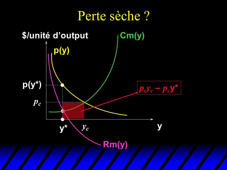 Perte sèche $/unité d'output Cm(y) p(y) p(y*) pcyc – pcy* pc yc y y*