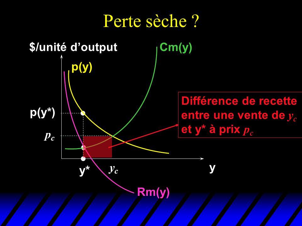 Perte sèche $/unité d'output Cm(y) p(y) Différence de recette