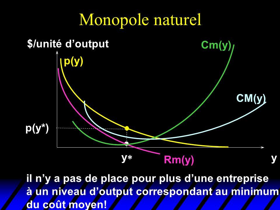Monopole naturel $/unité d'output Cm(y) p(y) CM(y) p(y*) y* y Rm(y)