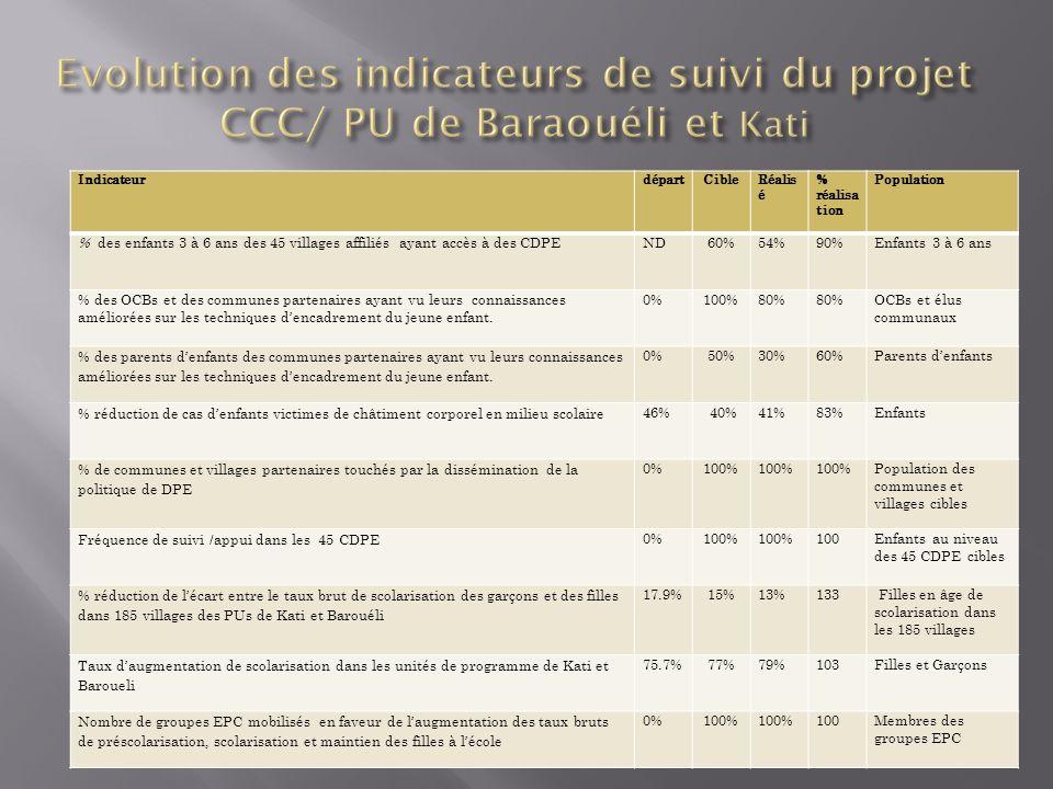 Evolution des indicateurs de suivi du projet CCC/ PU de Baraouéli et Kati