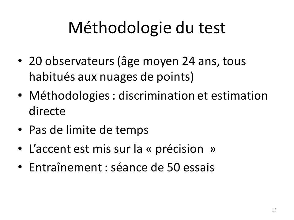 Méthodologie du test 20 observateurs (âge moyen 24 ans, tous habitués aux nuages de points) Méthodologies : discrimination et estimation directe.