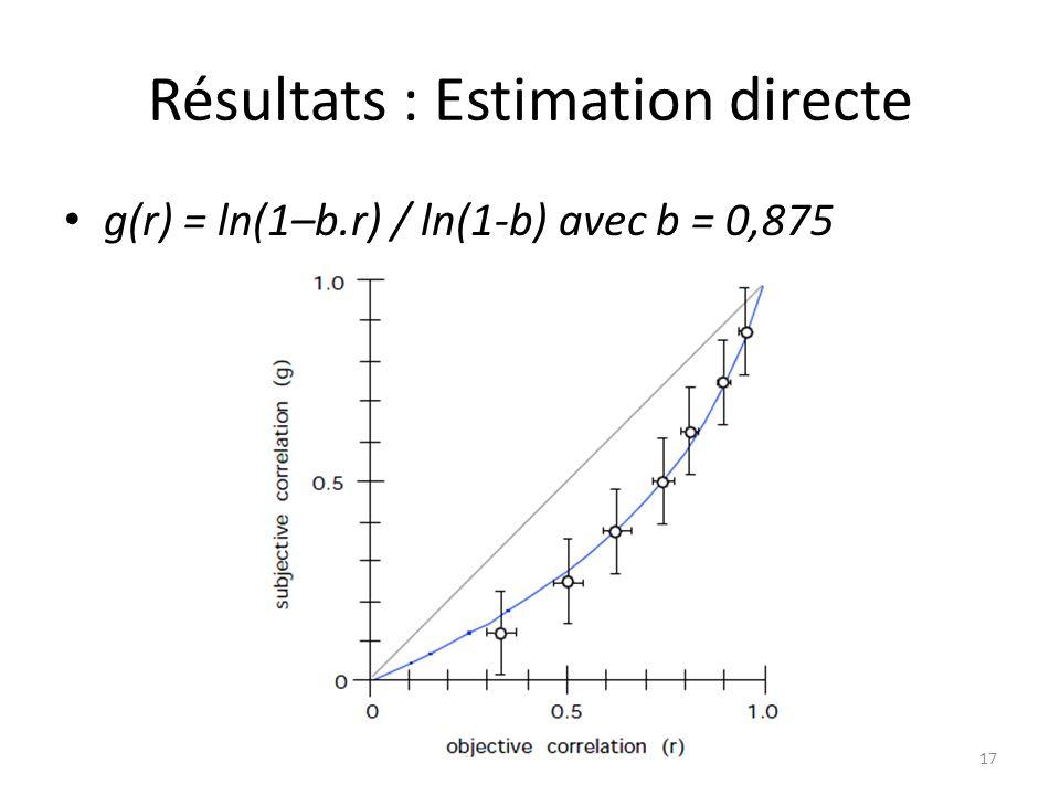Résultats : Estimation directe