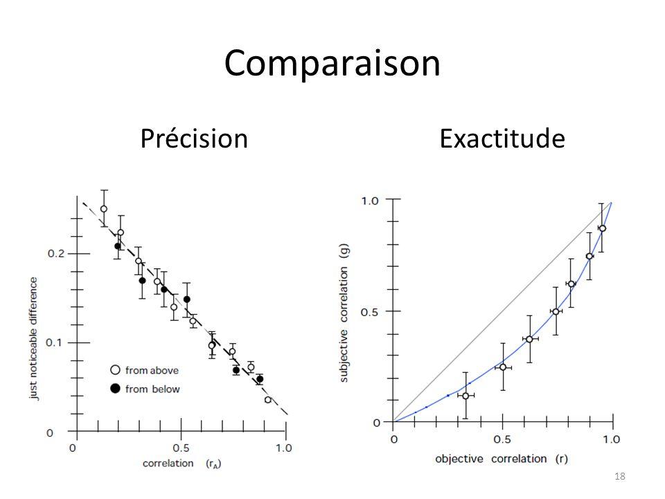 Comparaison Précision Exactitude