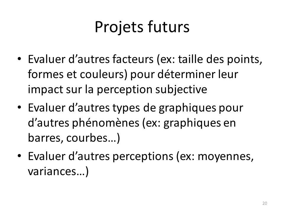 Projets futurs Evaluer d'autres facteurs (ex: taille des points, formes et couleurs) pour déterminer leur impact sur la perception subjective.