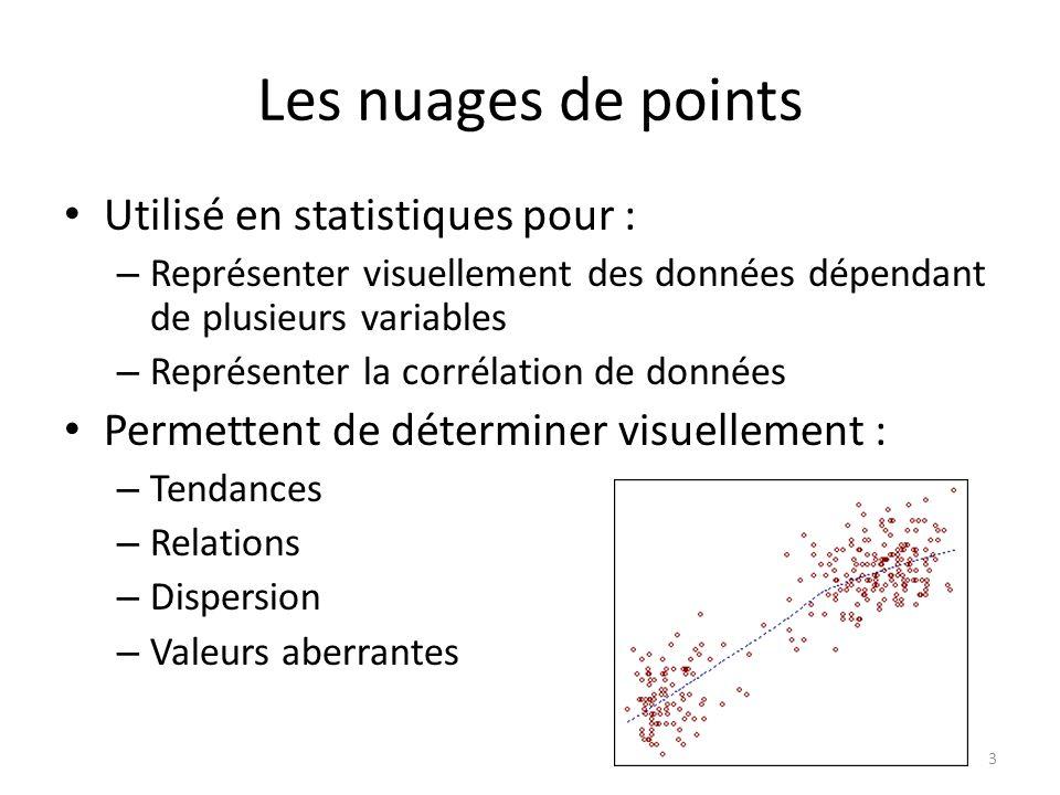 Les nuages de points Utilisé en statistiques pour :