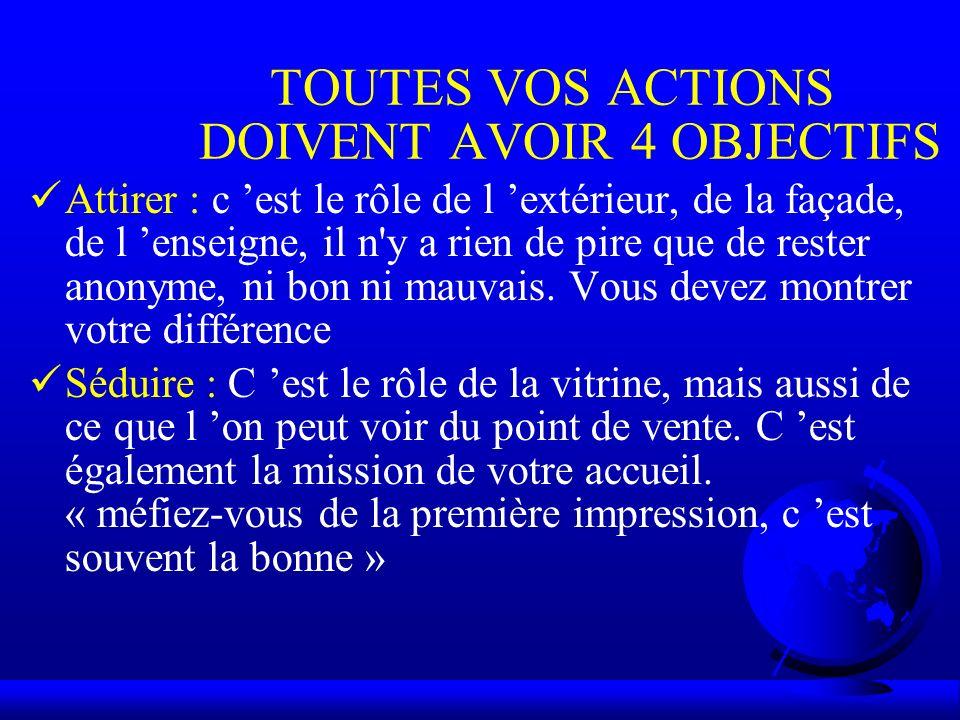 TOUTES VOS ACTIONS DOIVENT AVOIR 4 OBJECTIFS
