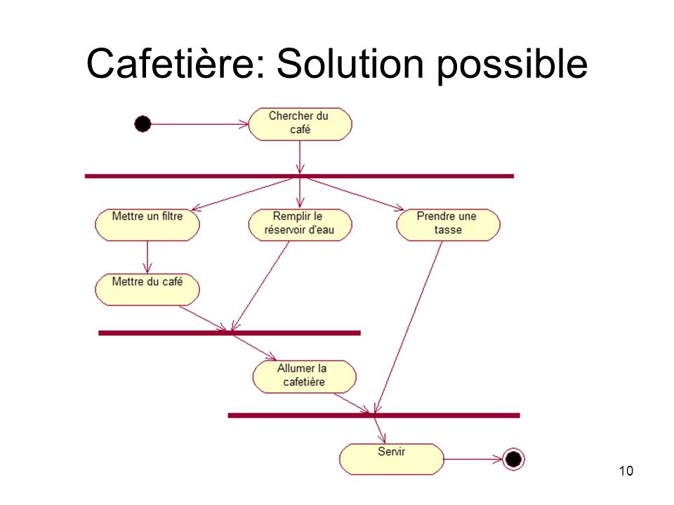 Cafetière: Solution possible