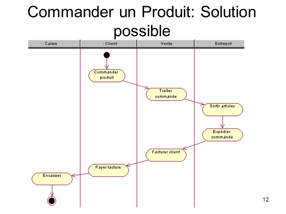 Commander un Produit: Solution possible