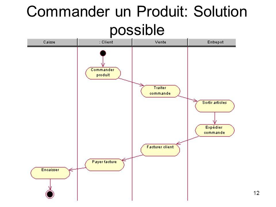 Commander un Produit: Solution possible