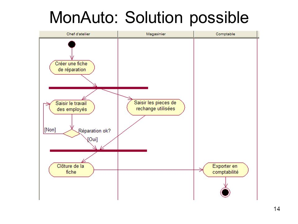 MonAuto: Solution possible