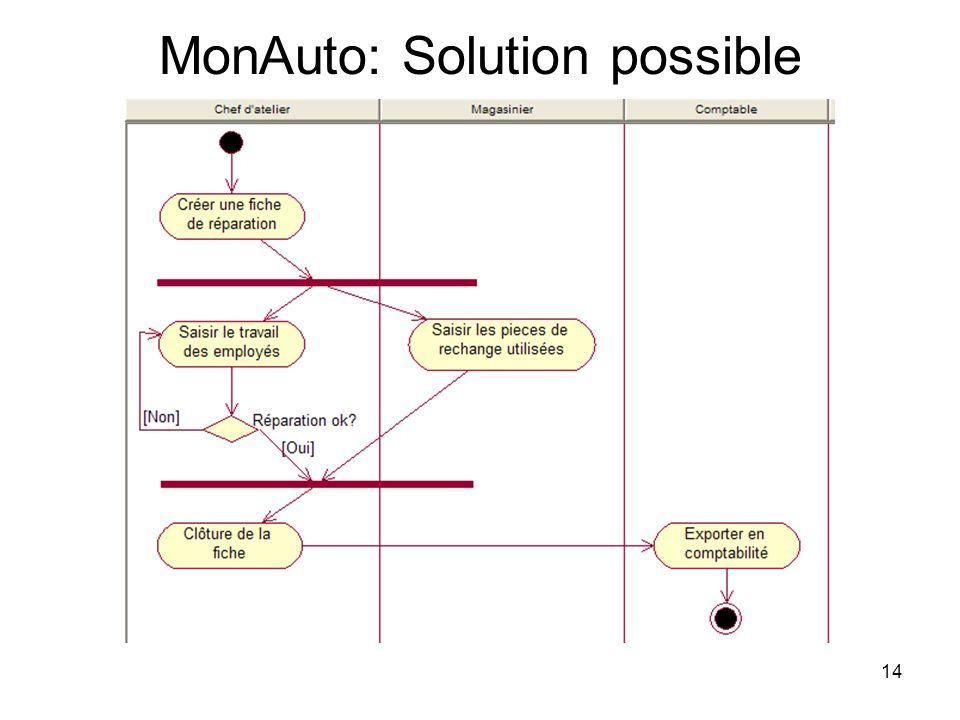 MonAuto: Solution possible