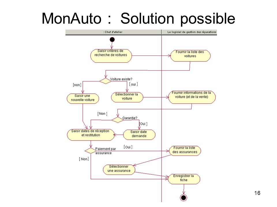 MonAuto : Solution possible