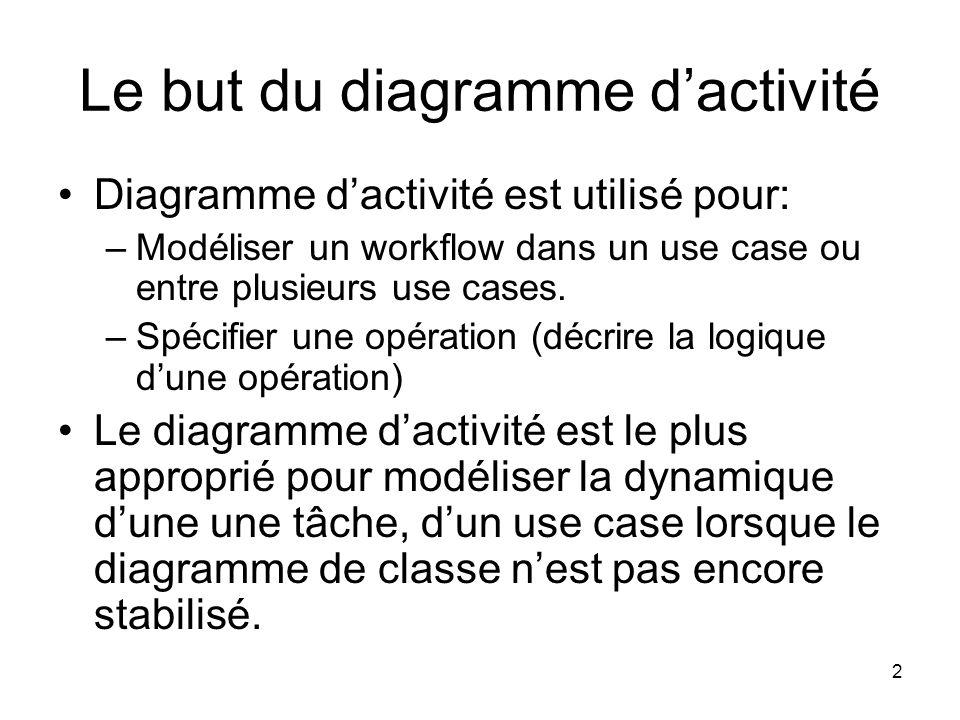 Le but du diagramme d'activité