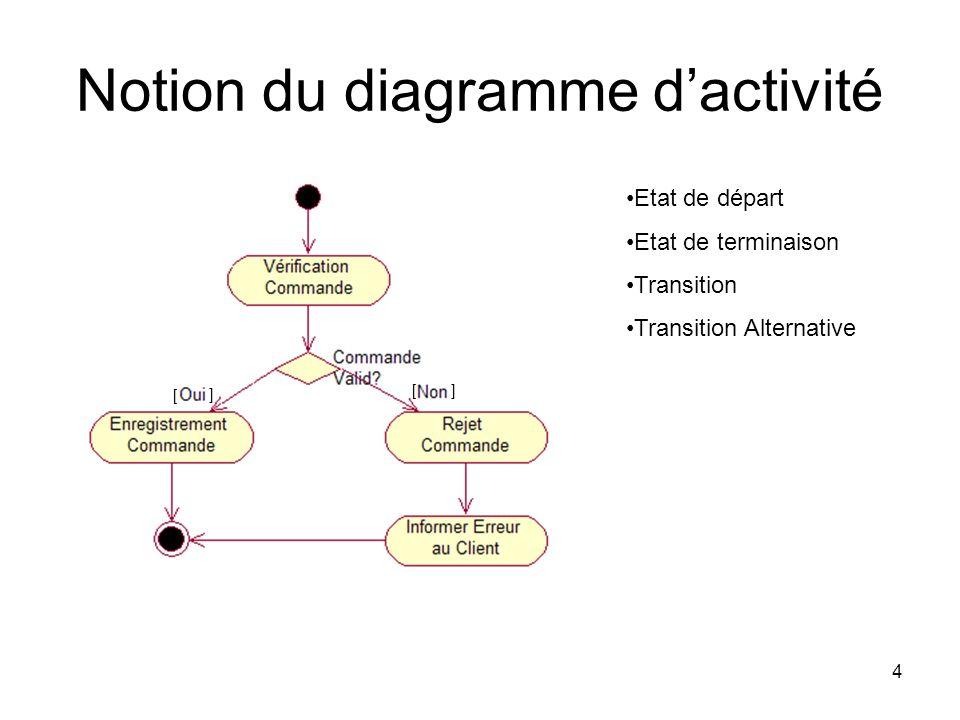 Notion du diagramme d'activité