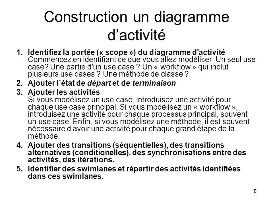 Construction un diagramme d'activité