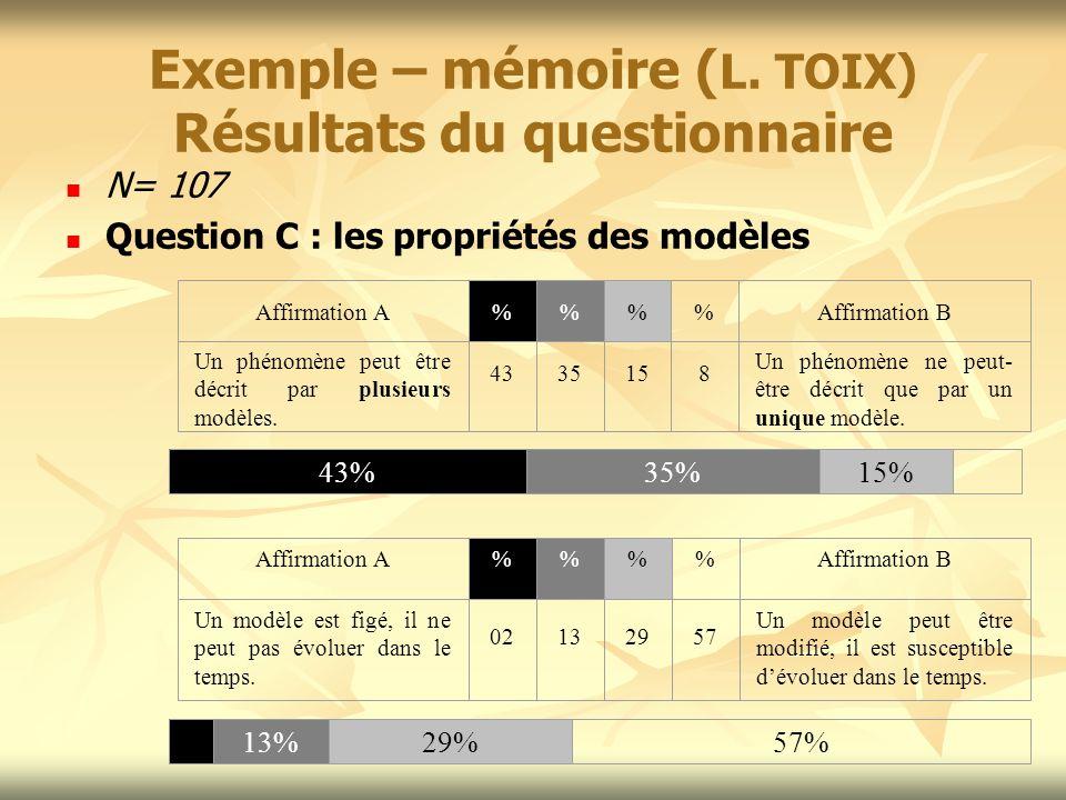 Exemple – mémoire (L. TOIX) Résultats du questionnaire