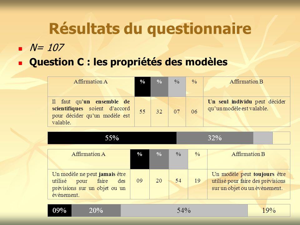 Résultats du questionnaire