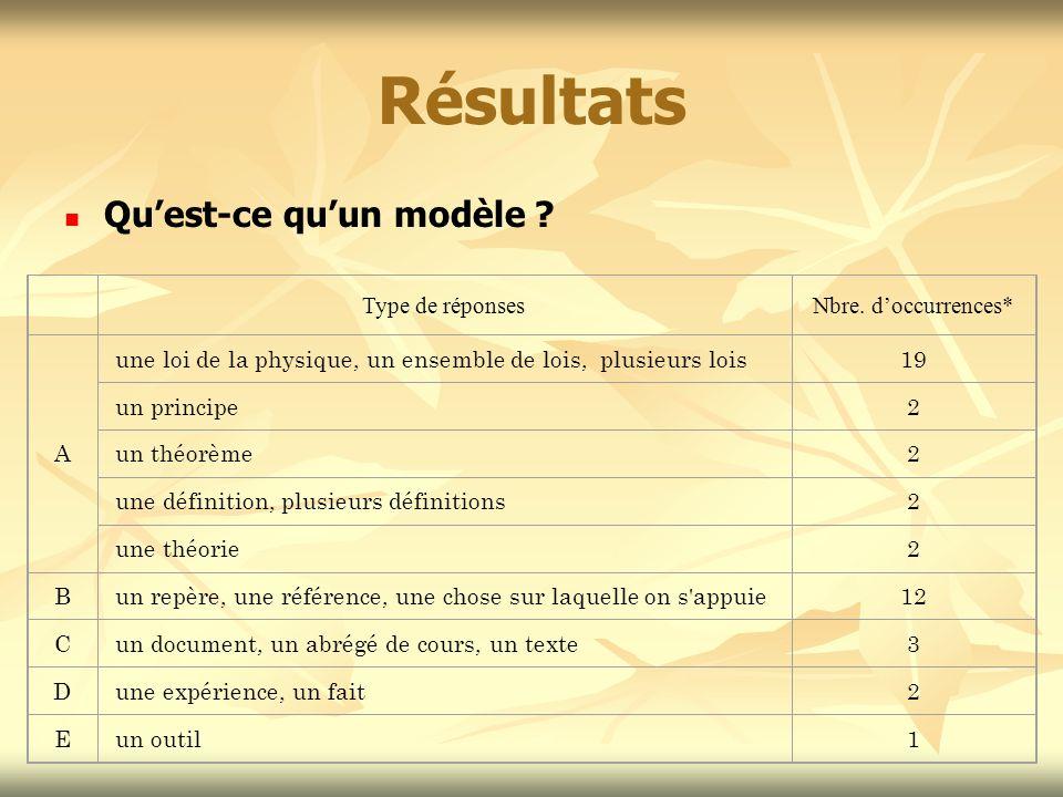 Résultats Qu'est-ce qu'un modèle Type de réponses