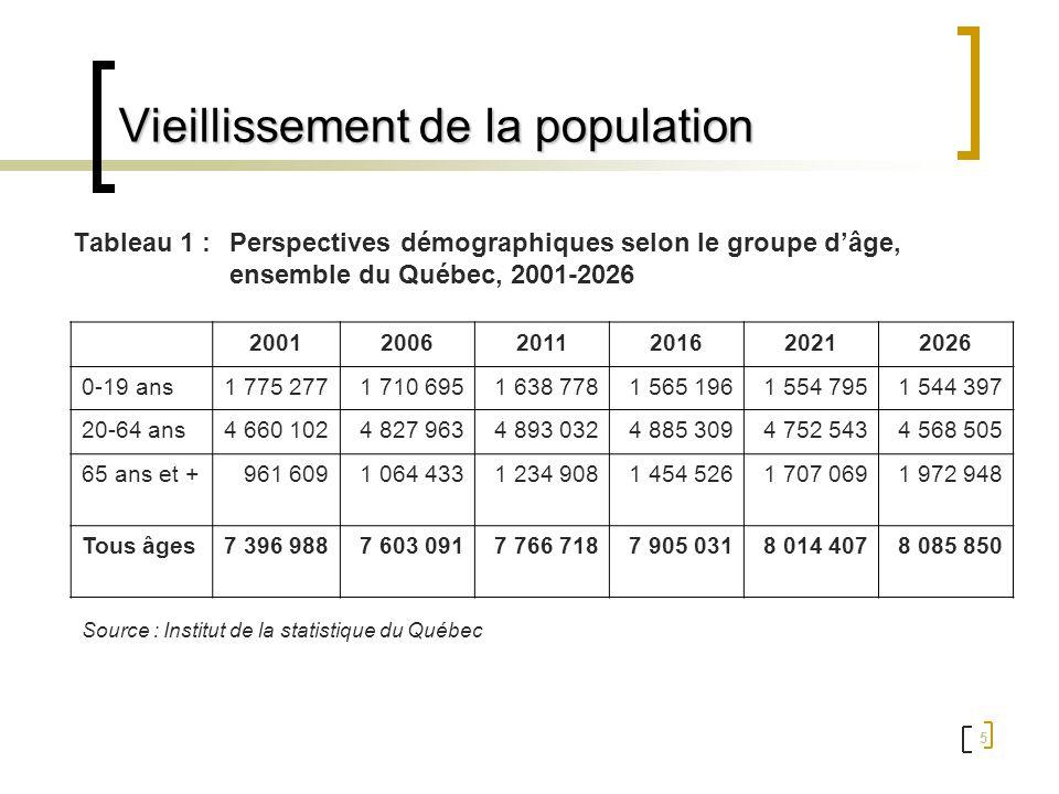 Vieillissement de la population