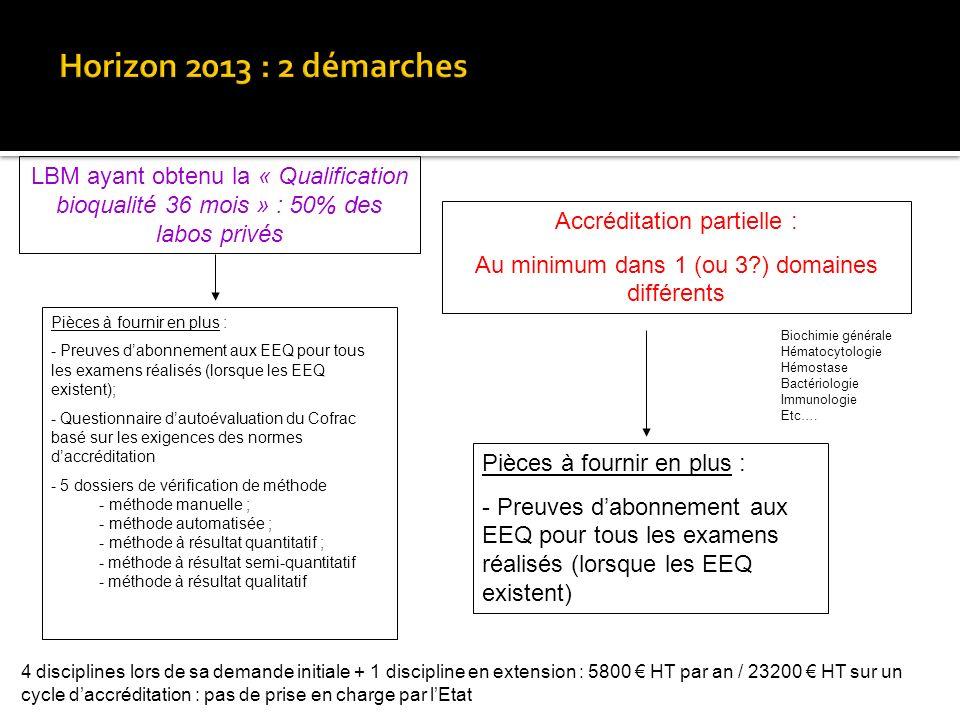 Horizon 2013 : 2 démarches LBM ayant obtenu la « Qualification bioqualité 36 mois » : 50% des labos privés.