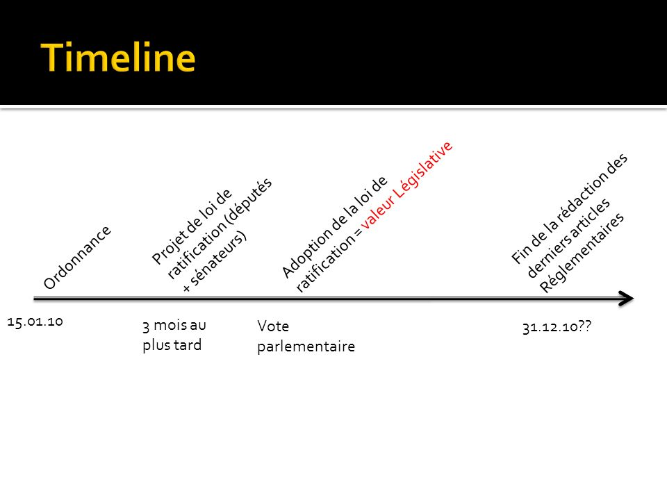 Timeline Adoption de la loi de ratification = valeur Législative