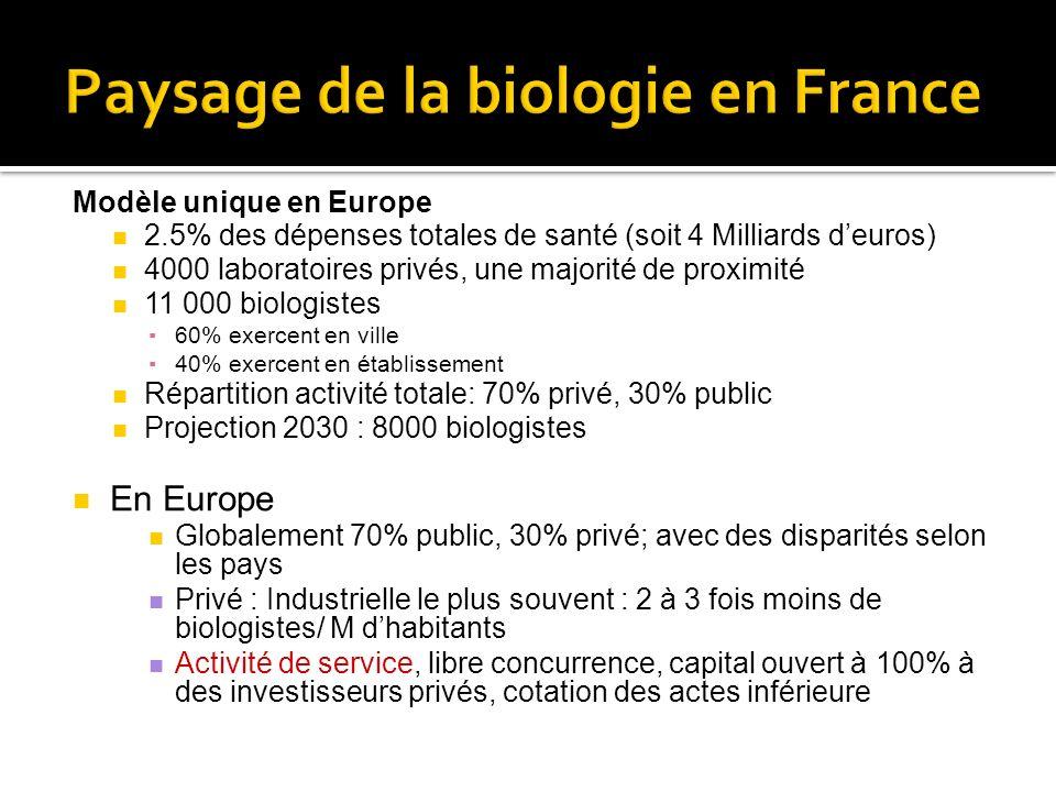 Paysage de la biologie en France