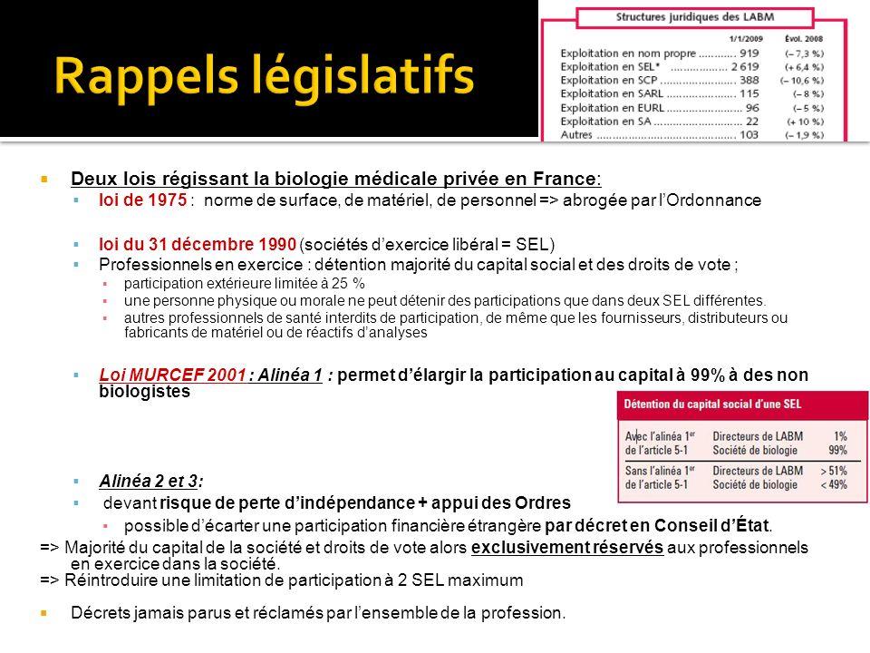 Rappels législatifs Deux lois régissant la biologie médicale privée en France: