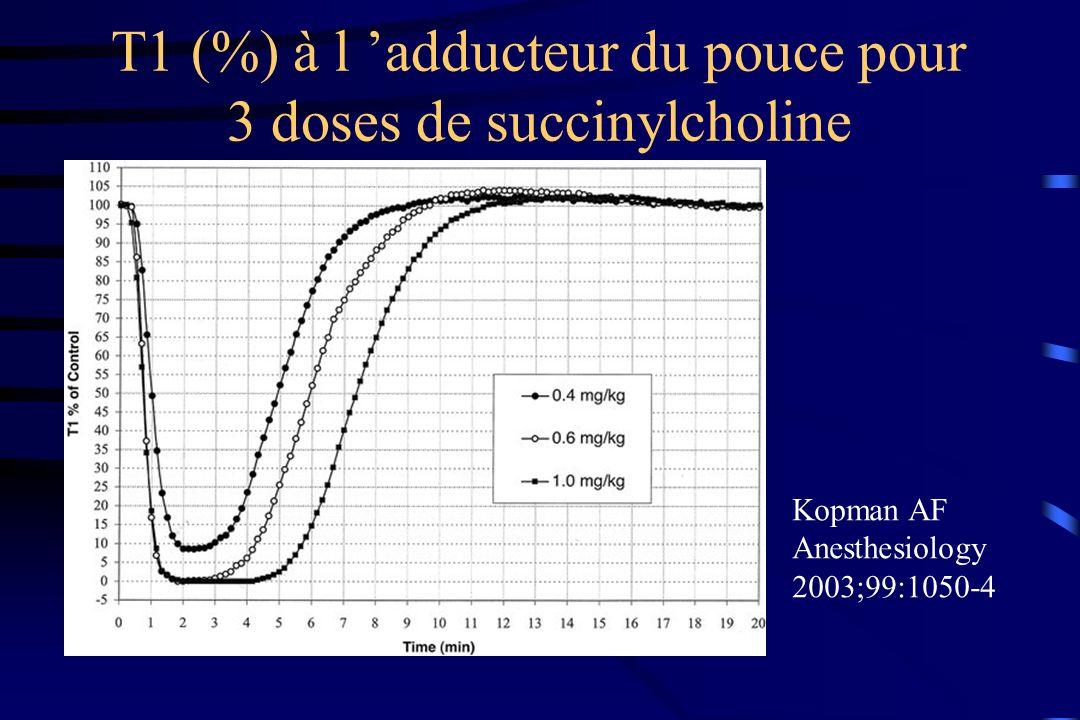 T1 (%) à l 'adducteur du pouce pour 3 doses de succinylcholine