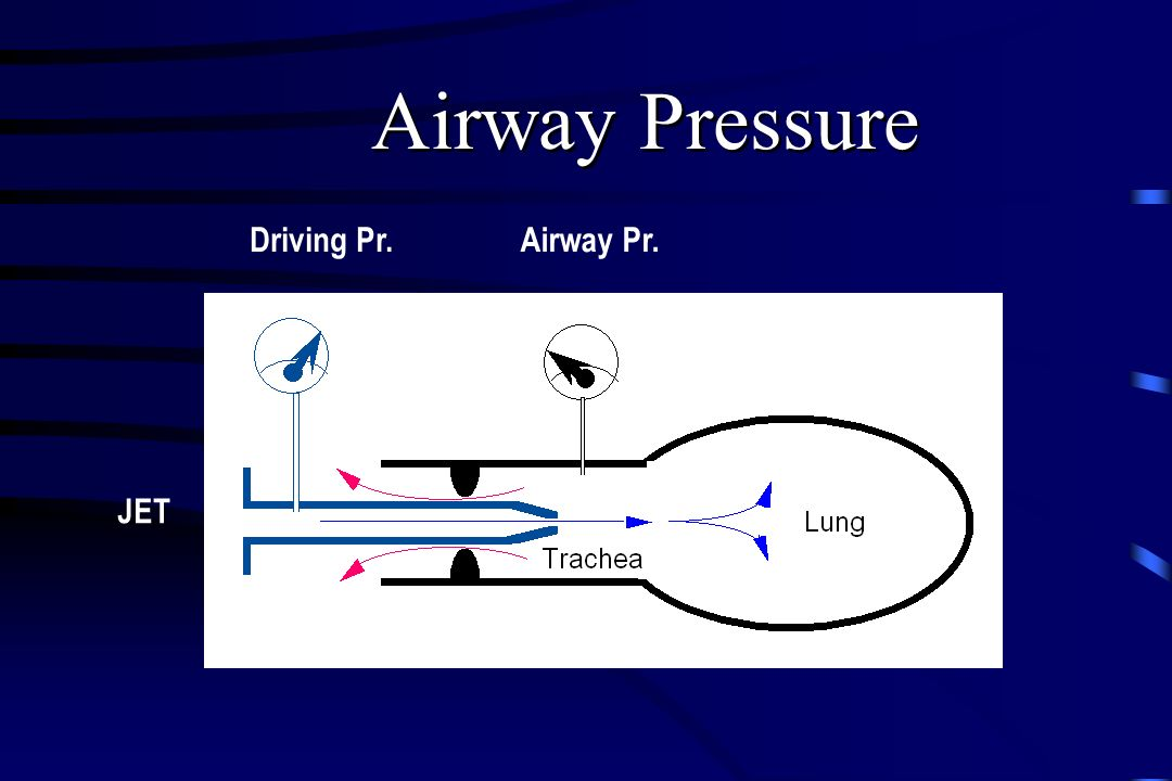 Airway Pressure Driving Pr. Airway Pr. Lunge JET Trachea