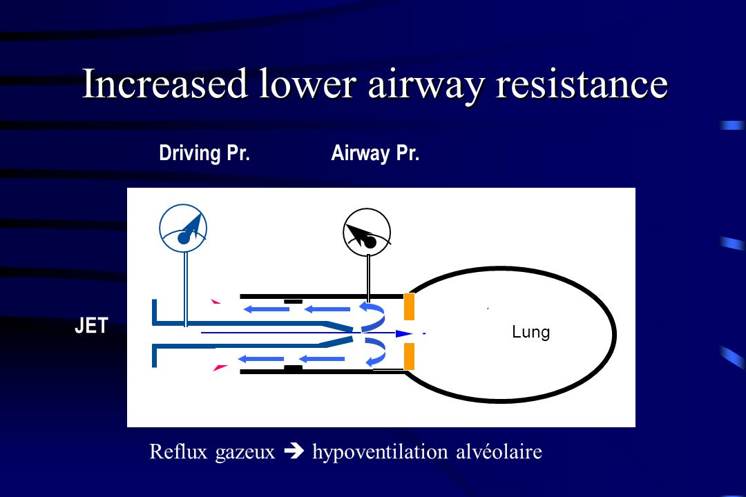 Increased lower airway resistance
