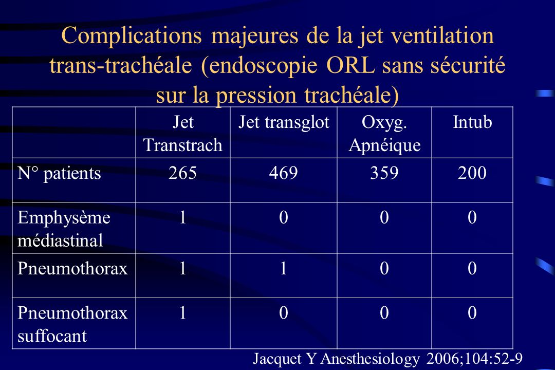 Jacquet Y Anesthesiology 2006;104:52-9
