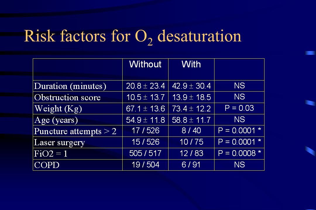 Risk factors for O2 desaturation