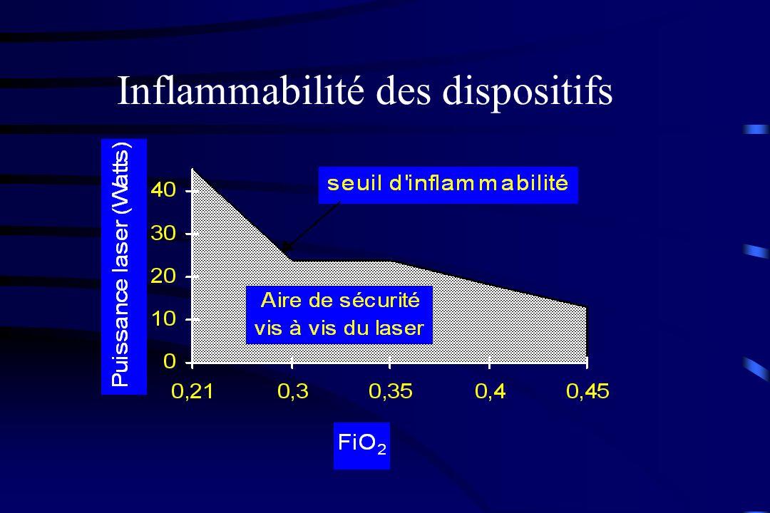 Inflammabilité des dispositifs