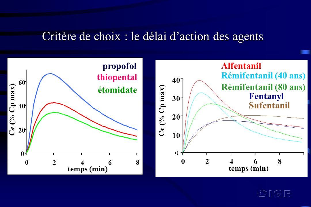 Critère de choix : le délai d'action des agents