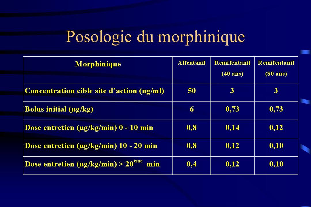 Posologie du morphinique