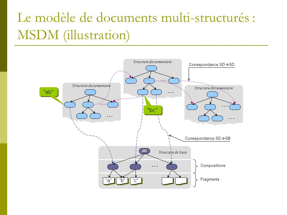 Le modèle de documents multi-structurés : MSDM (illustration)