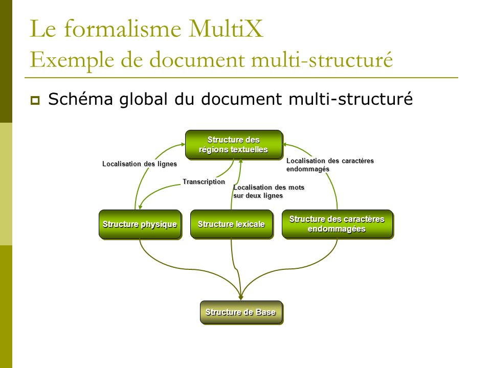 Le formalisme MultiX Exemple de document multi-structuré