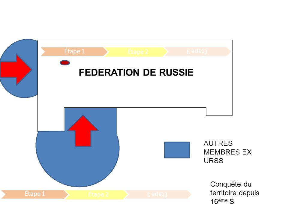 FEDERATION DE RUSSIE AUTRES MEMBRES EX URSS