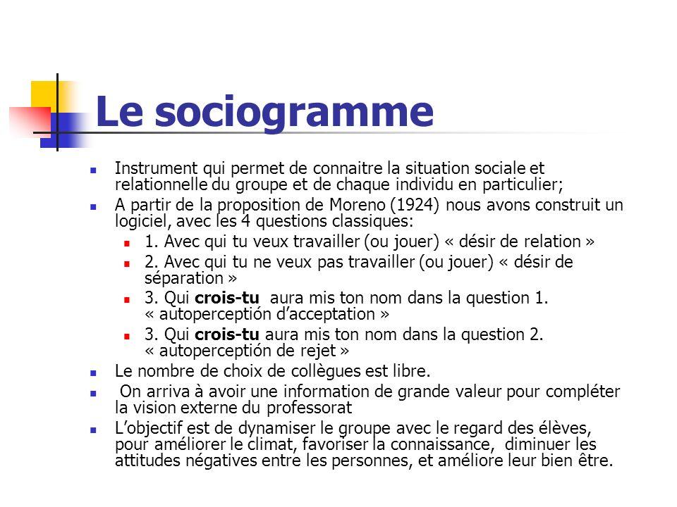 Le sociogramme Instrument qui permet de connaitre la situation sociale et relationnelle du groupe et de chaque individu en particulier;